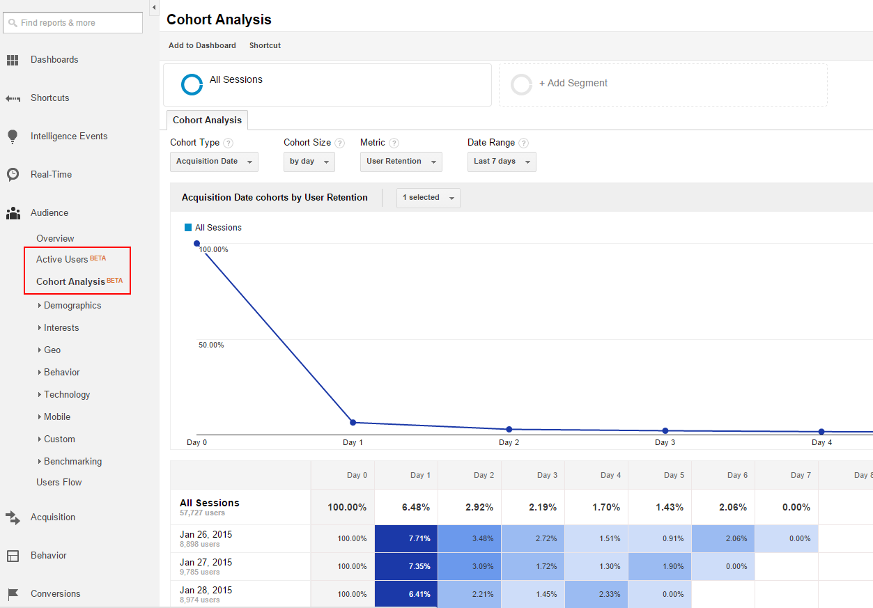 cohort analytics